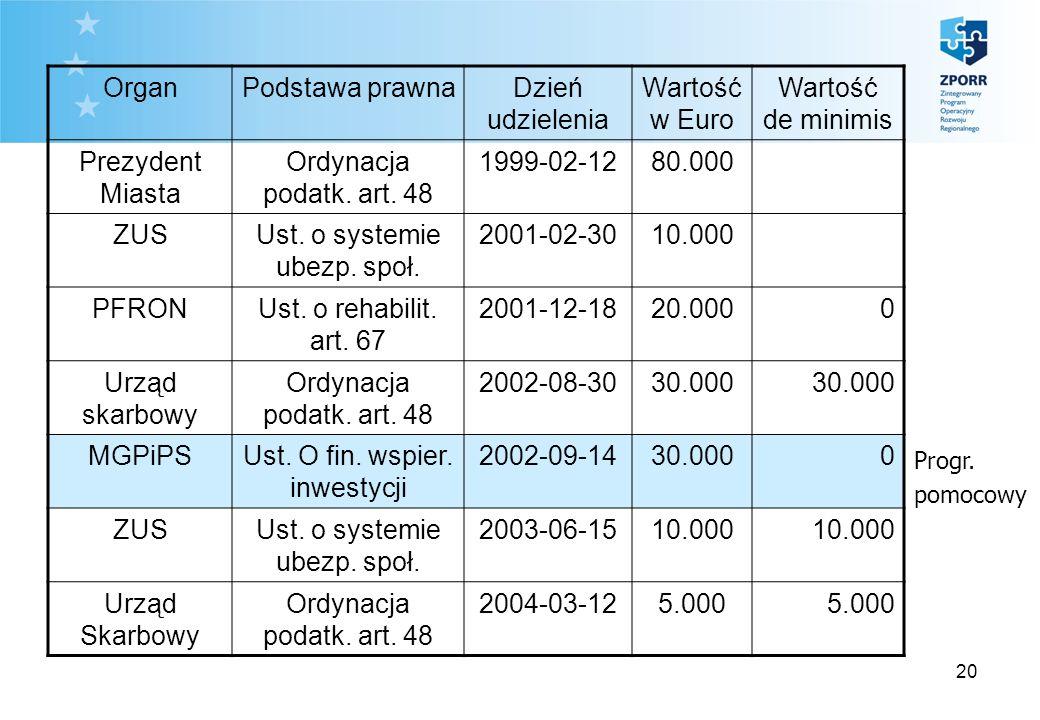 20 OrganPodstawa prawnaDzień udzielenia Wartość w Euro Wartość de minimis Prezydent Miasta Ordynacja podatk. art. 48 1999-02-1280.000 ZUSUst. o system