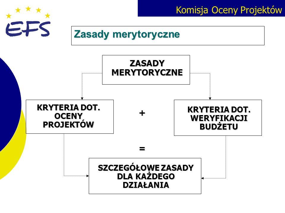 Komisja Oceny Projektów Zasady merytoryczne ZASADY MERYTORYCZNE KRYTERIA DOT. OCENY PROJEKTÓW + KRYTERIA DOT. WERYFIKACJI BUDŻETU SZCZEGÓŁOWE ZASADY D