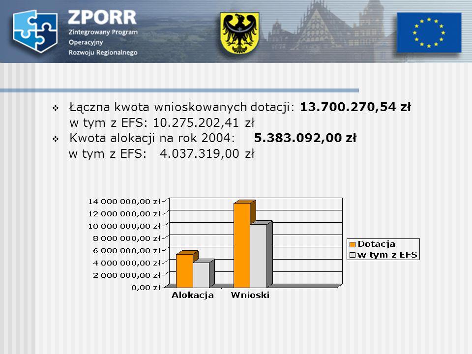 Łączna kwota wnioskowanych dotacji: 13.700.270,54 zł w tym z EFS: 10.275.202,41 zł Kwota alokacji na rok 2004: 5.383.092,00 zł w tym z EFS: 4.037.319,00 zł
