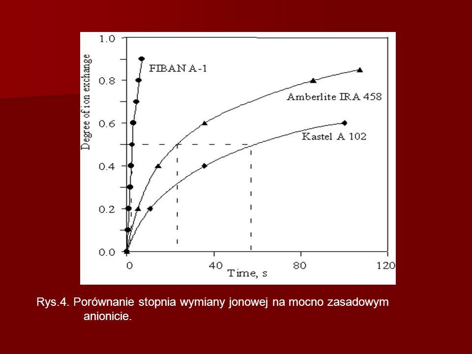 Rys.4. Porównanie stopnia wymiany jonowej na mocno zasadowym anionicie.
