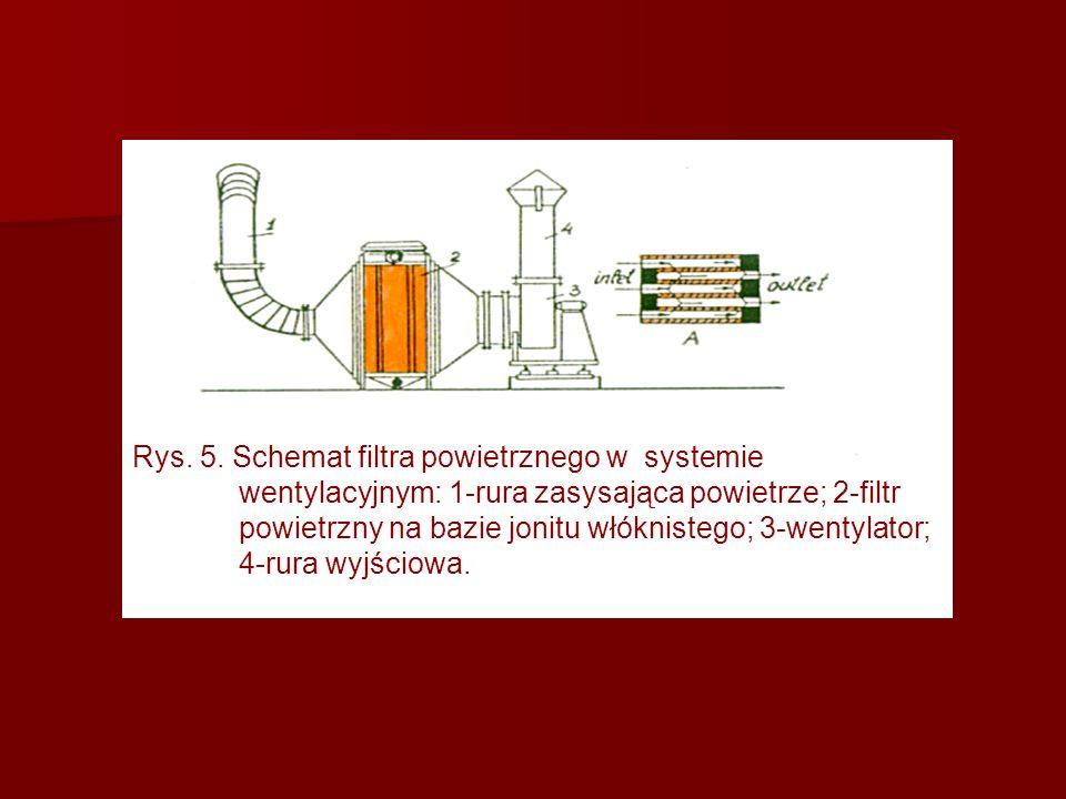 Rys. 5. Schemat filtra powietrznego w systemie wentylacyjnym: 1-rura zasysająca powietrze; 2-filtr powietrzny na bazie jonitu włóknistego; 3-wentylato