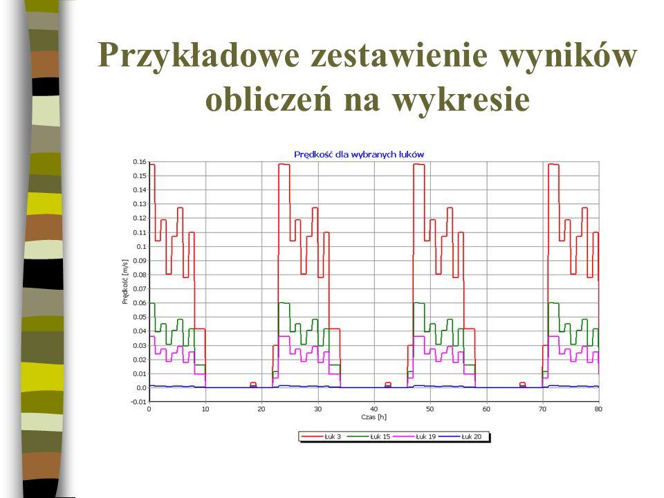 Przykładowe zestawienie wyników obliczeń na wykresie