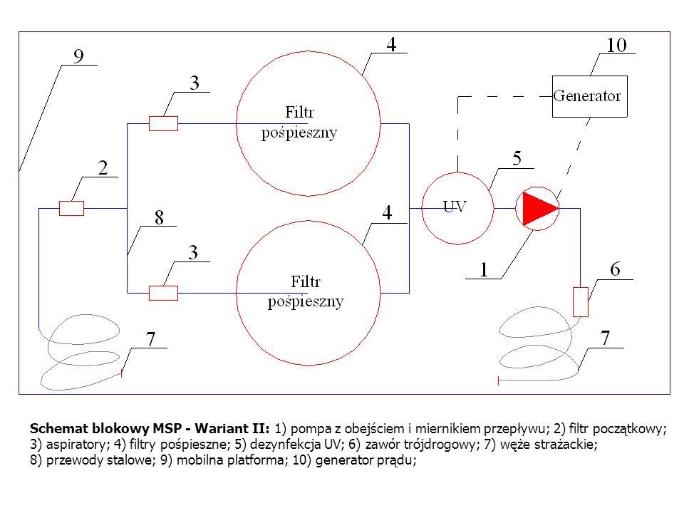 Schemat blokowy MSP - Wariant II: 1) pompa z obejściem i miernikiem przepływu; 2) filtr początkowy; 3) aspiratory; 4) filtry pośpieszne; 5) dezynfekcj