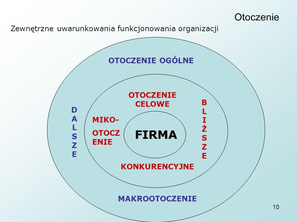 10 Otoczenie Zewnętrzne uwarunkowania funkcjonowania organizacji OTOCZENIE OGÓLNE FIRMA OTOCZENIE CELOWE KONKURENCYJNE MAKROOTOCZENIE MIKO- OTOCZ ENIE BLIŻSZEBLIŻSZEBLIŻSZEBLIŻSZE DALSZEDALSZEDALSZEDALSZE