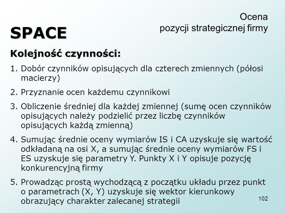 102 Ocena pozycji strategicznej firmy SPACE Kolejność czynności: 1.Dobór czynników opisujących dla czterech zmiennych (półosi macierzy) 2.Przyznanie o