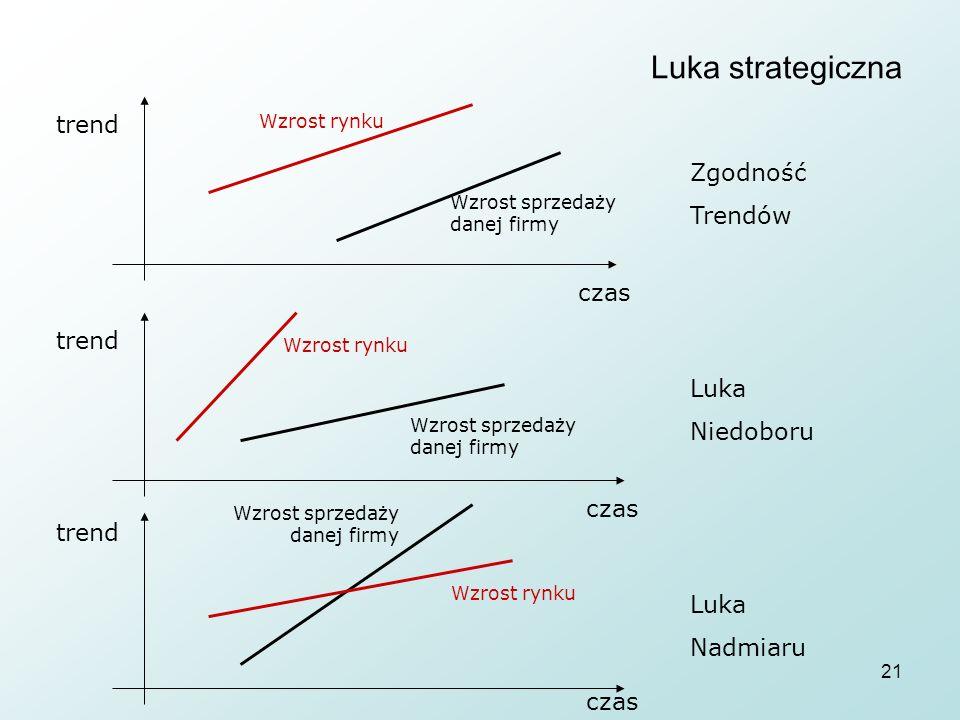 21 Luka strategiczna trend czas Wzrost rynku Wzrost sprzedaży danej firmy Zgodność Trendów Luka Niedoboru Luka Nadmiaru