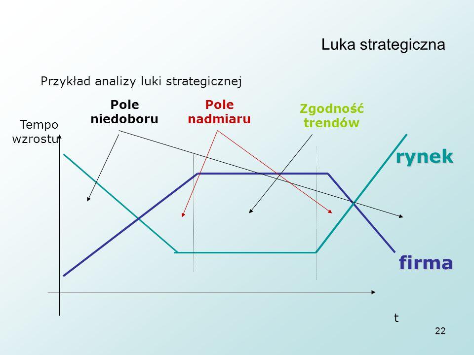 22 Luka strategiczna Przykład analizy luki strategicznej t Tempo wzrostu rynek firma Pole nadmiaru Pole niedoboru Zgodność trendów