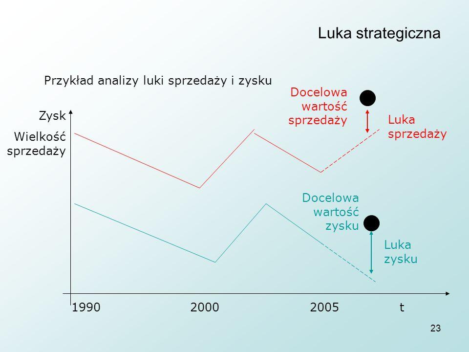 23 Luka strategiczna Przykład analizy luki sprzedaży i zysku Zysk Wielkość sprzedaży 1990 2000 2005t Docelowa wartość sprzedaży Docelowa wartość zysku Luka sprzedaży Luka zysku