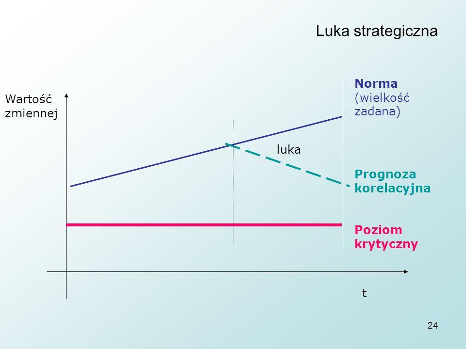 24 Luka strategiczna luka Norma (wielkość zadana) Prognoza korelacyjna Poziom krytyczny Wartość zmiennej t