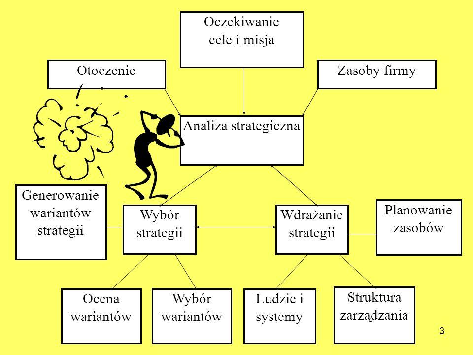 3 Analiza strategiczna Zasoby firmyOtoczenie Wybór strategii Ocena wariantów Wybór wariantów Ludzie i systemy Struktura zarządzania Generowanie wariantów strategii Planowanie zasobów Wdrażanie strategii Oczekiwanie cele i misja