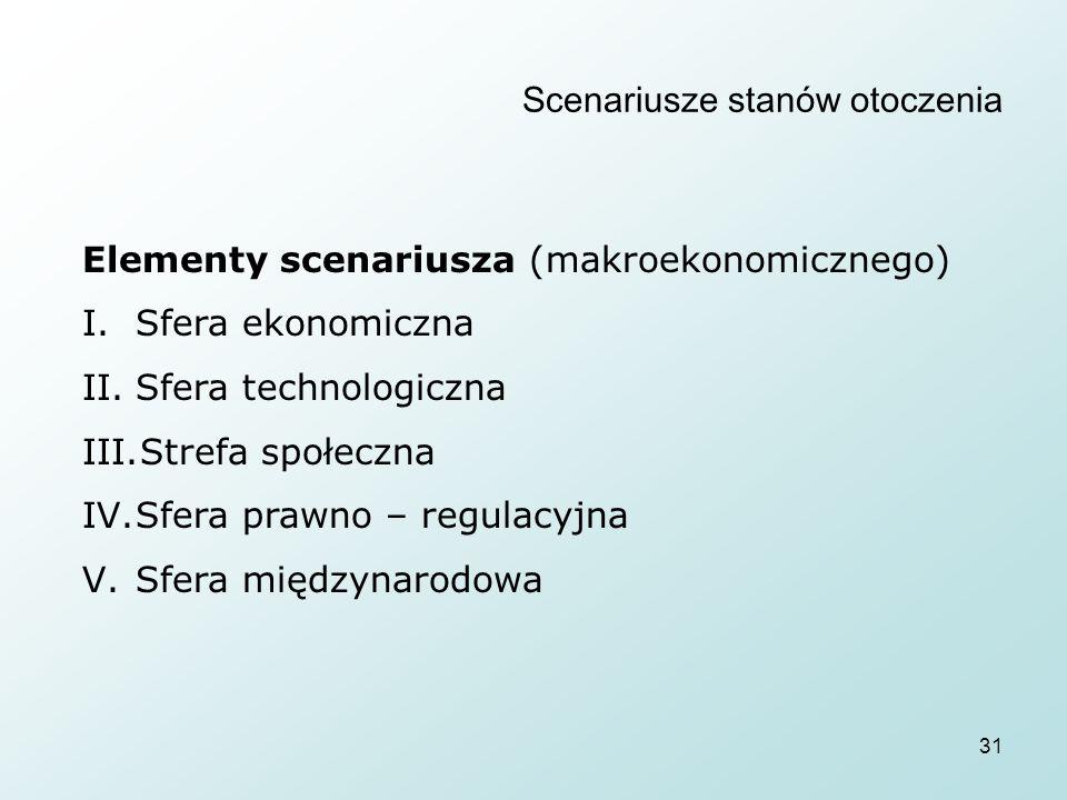 31 Scenariusze stanów otoczenia Elementy scenariusza (makroekonomicznego) I.Sfera ekonomiczna II.Sfera technologiczna III.Strefa społeczna IV.Sfera pr