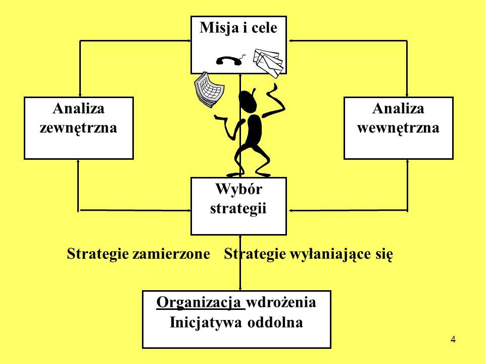 4 Misja i cele Analiza wewnętrzna Analiza zewnętrzna Wybór strategii Organizacja wdrożenia Inicjatywa oddolna Strategie zamierzone Strategie wyłaniają