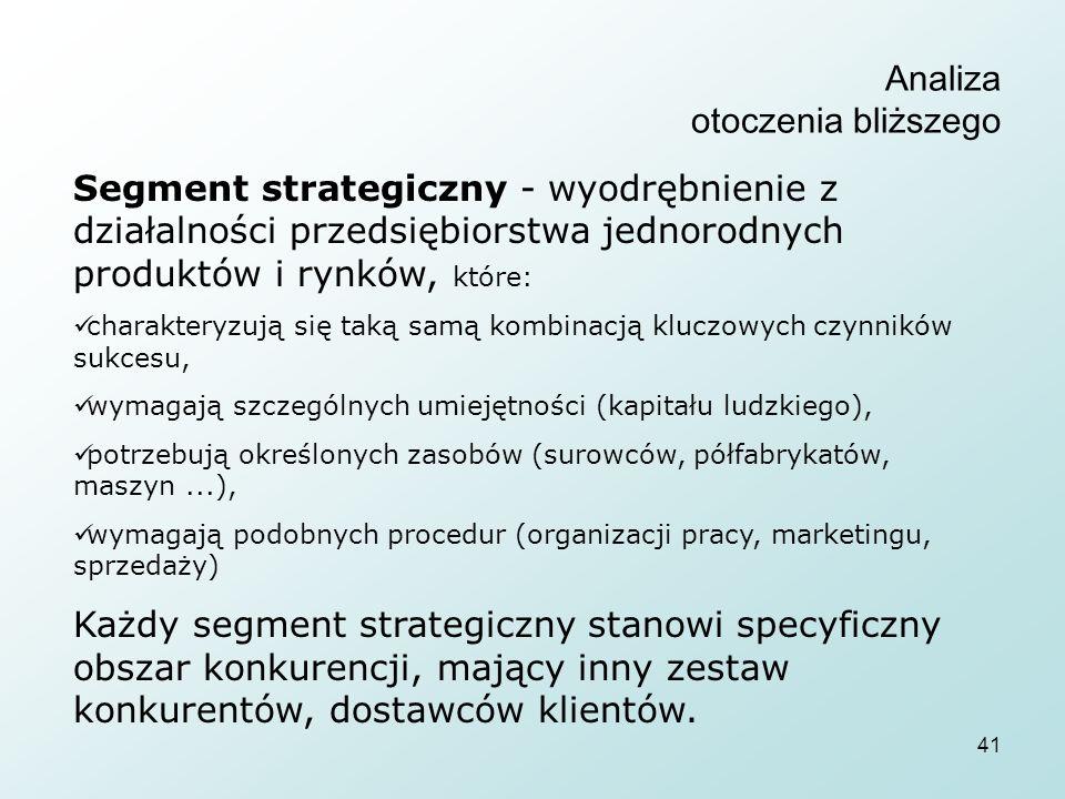 41 Analiza otoczenia bliższego Segment strategiczny - wyodrębnienie z działalności przedsiębiorstwa jednorodnych produktów i rynków, które: charakteryzują się taką samą kombinacją kluczowych czynników sukcesu, wymagają szczególnych umiejętności (kapitału ludzkiego), potrzebują określonych zasobów (surowców, półfabrykatów, maszyn...), wymagają podobnych procedur (organizacji pracy, marketingu, sprzedaży) Każdy segment strategiczny stanowi specyficzny obszar konkurencji, mający inny zestaw konkurentów, dostawców klientów.