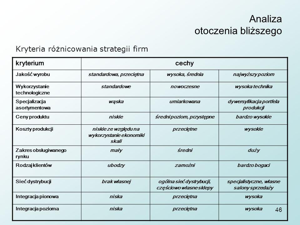 46 Analiza otoczenia bliższego Kryteria różnicowania strategii firm kryteriumcechy Jakość wyrobustandardowa, przeciętnawysoka, średnianajwyższy poziom