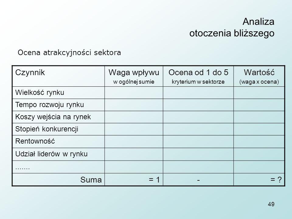 49 Analiza otoczenia bliższego CzynnikWaga wpływu w ogólnej sumie Ocena od 1 do 5 kryterium w sektorze Wartość (waga x ocena) Wielkość rynku Tempo roz