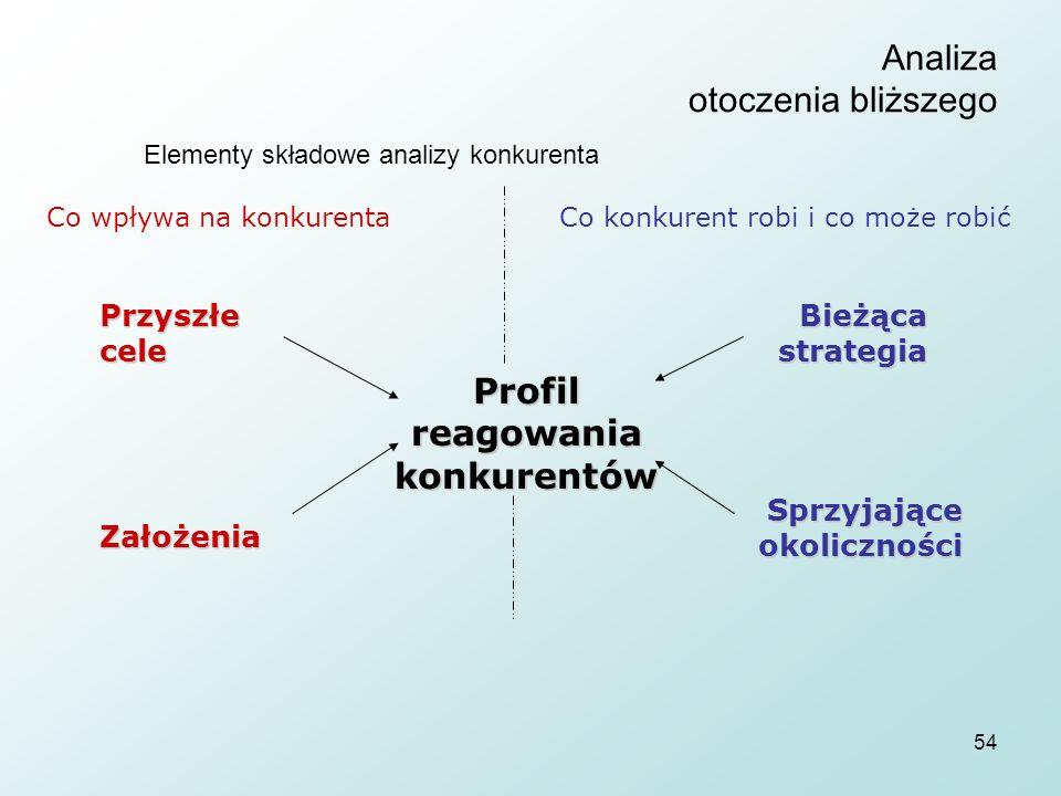 54 Analiza otoczenia bliższego Elementy składowe analizy konkurenta Profil reagowania konkurentów Co wpływa na konkurenta Przyszłe cele Założenia Bieżąca strategia Sprzyjające okoliczności Co konkurent robi i co może robić