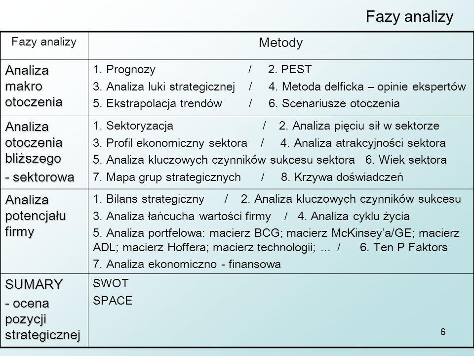 6 Fazy analizy Metody Analiza makro otoczenia 1. Prognozy / 2. PEST 3. Analiza luki strategicznej / 4. Metoda delficka – opinie ekspertów 5. Ekstrapol
