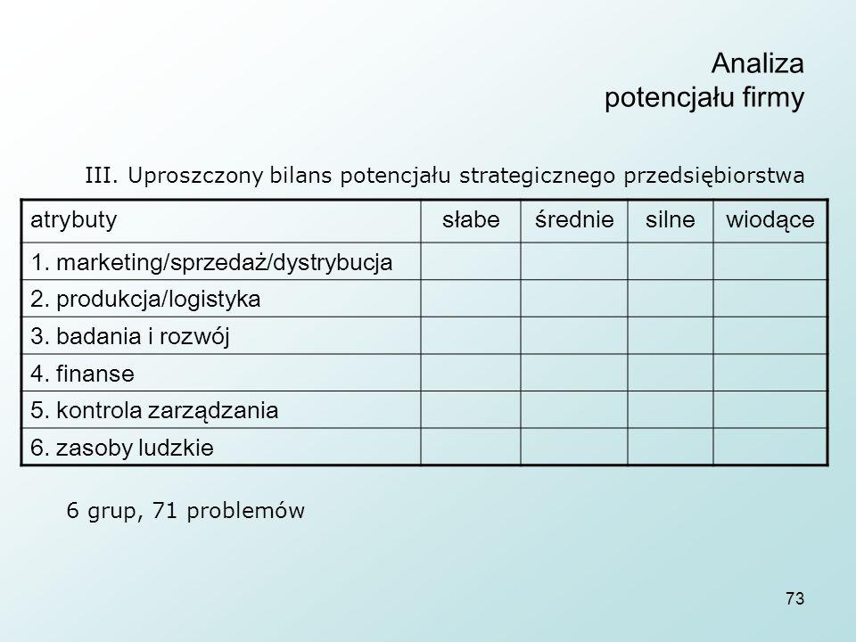 73 Analiza potencjału firmy III. Uproszczony bilans potencjału strategicznego przedsiębiorstwa atrybutysłabeśredniesilnewiodące 1. marketing/sprzedaż/