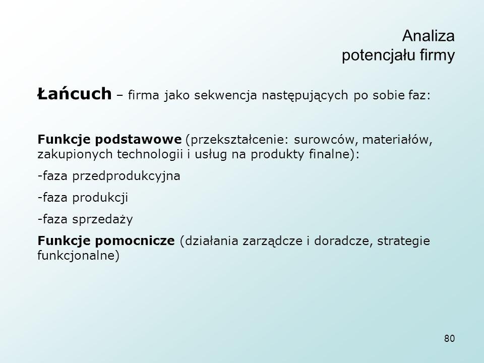 80 Analiza potencjału firmy Łańcuch – firma jako sekwencja następujących po sobie faz: Funkcje podstawowe (przekształcenie: surowców, materiałów, zakupionych technologii i usług na produkty finalne): -faza przedprodukcyjna -faza produkcji -faza sprzedaży Funkcje pomocnicze (działania zarządcze i doradcze, strategie funkcjonalne)