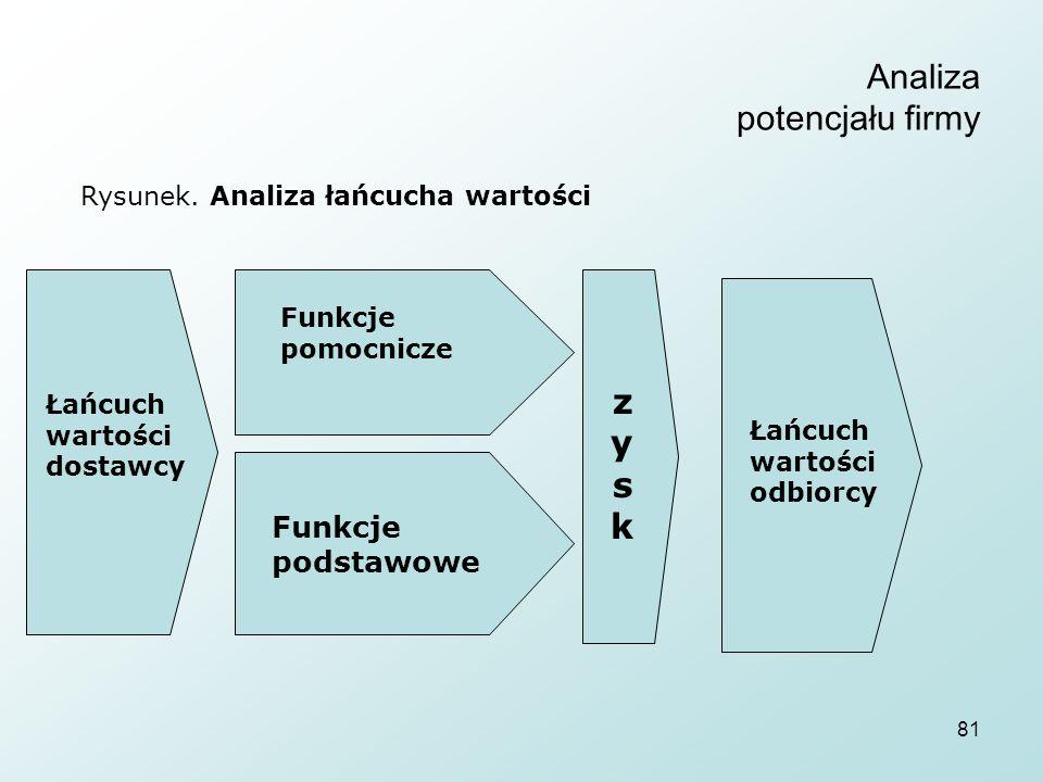81 Analiza potencjału firmy Rysunek.