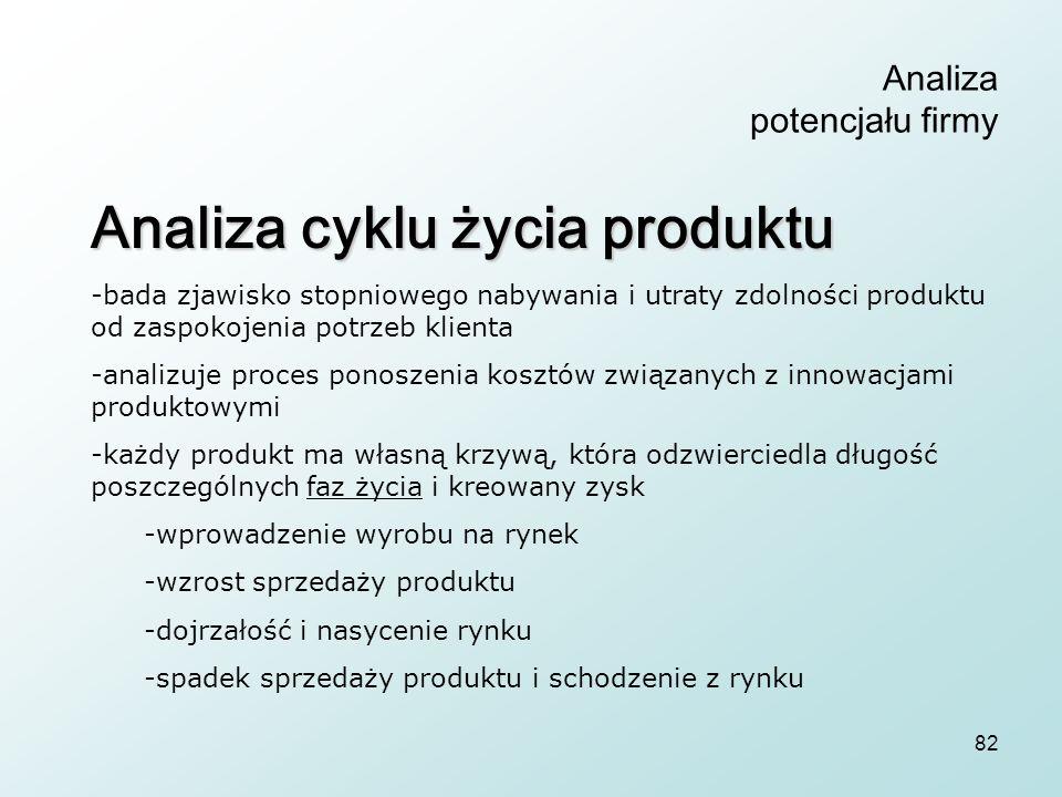 82 Analiza potencjału firmy Analiza cyklu życia produktu -bada zjawisko stopniowego nabywania i utraty zdolności produktu od zaspokojenia potrzeb klienta -analizuje proces ponoszenia kosztów związanych z innowacjami produktowymi -każdy produkt ma własną krzywą, która odzwierciedla długość poszczególnych faz życia i kreowany zysk -wprowadzenie wyrobu na rynek -wzrost sprzedaży produktu -dojrzałość i nasycenie rynku -spadek sprzedaży produktu i schodzenie z rynku