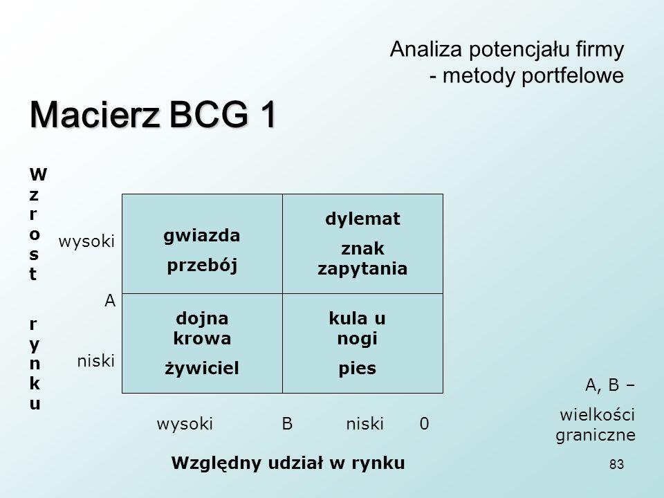83 Analiza potencjału firmy - metody portfelowe Macierz BCG 1 gwiazda przebój dojna krowa żywiciel dylemat znak zapytania kula u nogi pies Wzrost rynk
