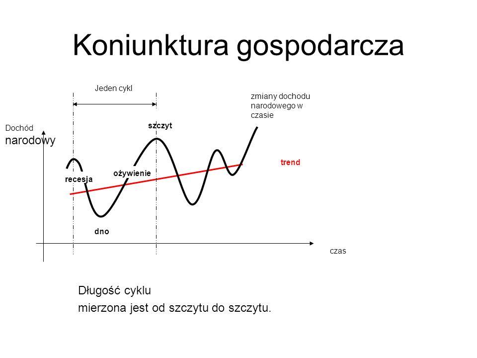 Koniunktura gospodarcza szczyt dno ożywienie recesja zmiany dochodu narodowego w czasie Jeden cykl Dochód narodowy trend czas Długość cyklu mierzona jest od szczytu do szczytu.