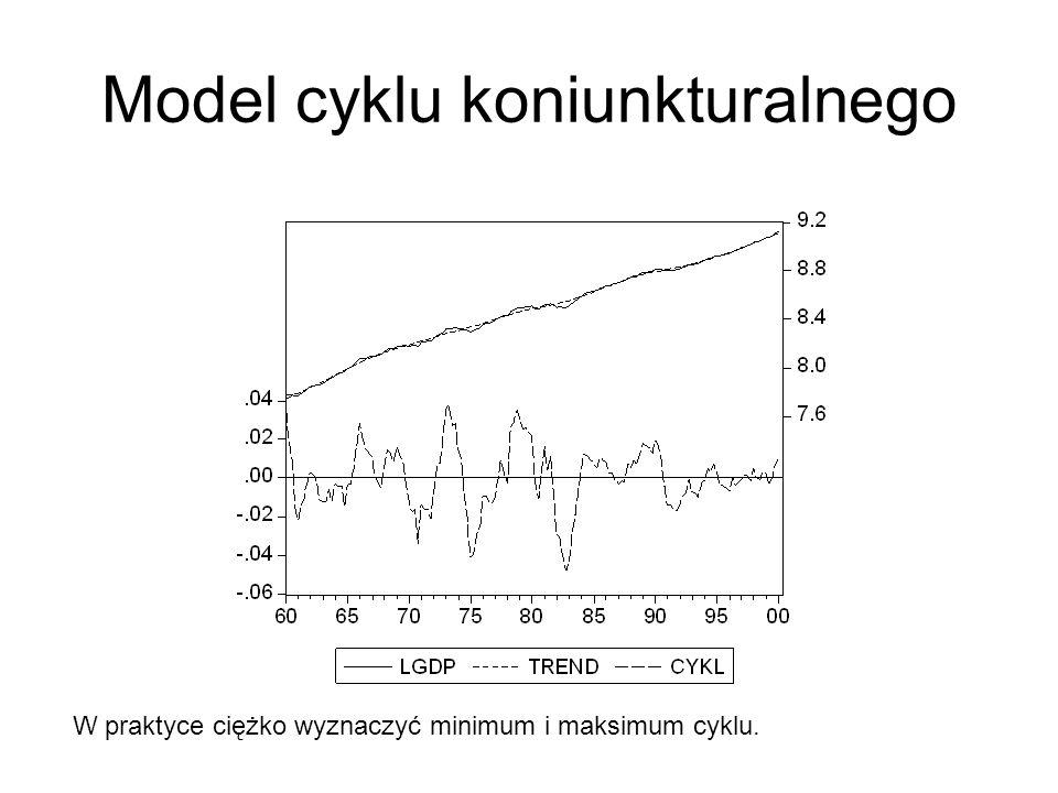 Model cyklu koniunkturalnego W praktyce ciężko wyznaczyć minimum i maksimum cyklu.