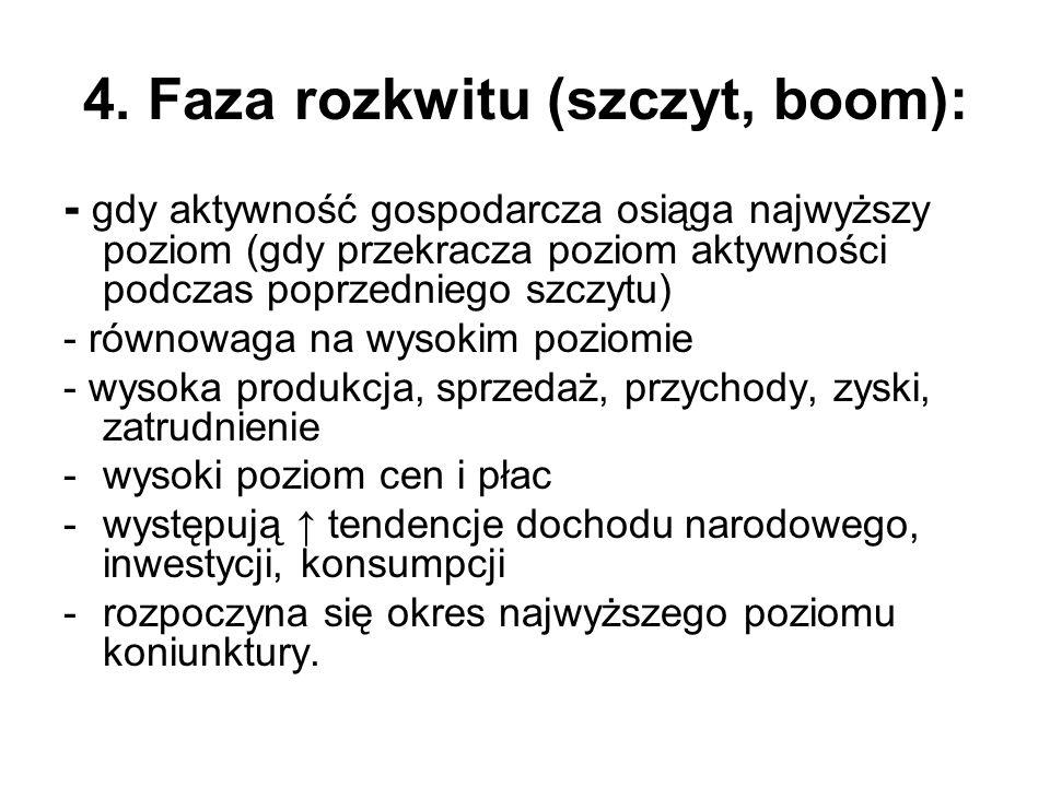 4. Faza rozkwitu (szczyt, boom): - gdy aktywność gospodarcza osiąga najwyższy poziom (gdy przekracza poziom aktywności podczas poprzedniego szczytu) -