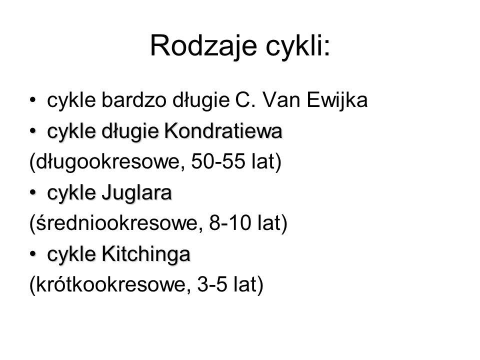 Rodzaje cykli: cykle bardzo długie C. Van Ewijka cykle długie Kondratiewacykle długie Kondratiewa (długookresowe, 50-55 lat) cykle Juglaracykle Juglar