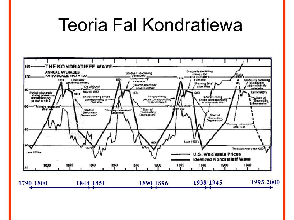 1790-18001844-18511890-1896 1938-1945 1995-2000 Teoria Fal Kondratiewa