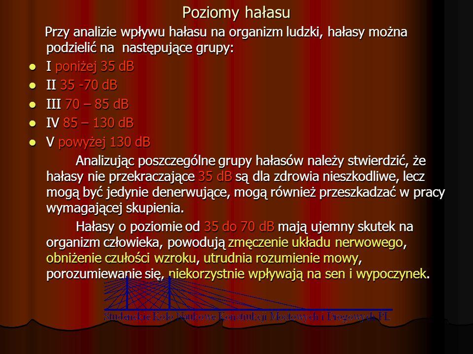 Poziomy hałasu Przy analizie wpływu hałasu na organizm ludzki, hałasy można podzielić na następujące grupy: Przy analizie wpływu hałasu na organizm lu