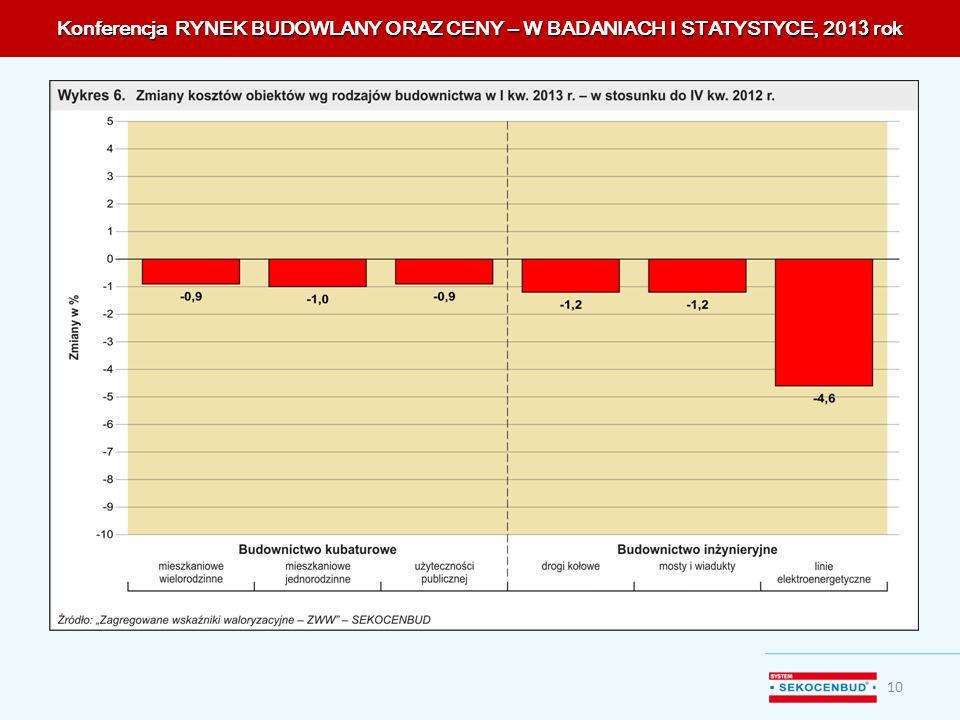 Konferencja RYNEK BUDOWLANY ORAZ CENY – W BADANIACH I STATYSTYCE, 201 3 rok 10