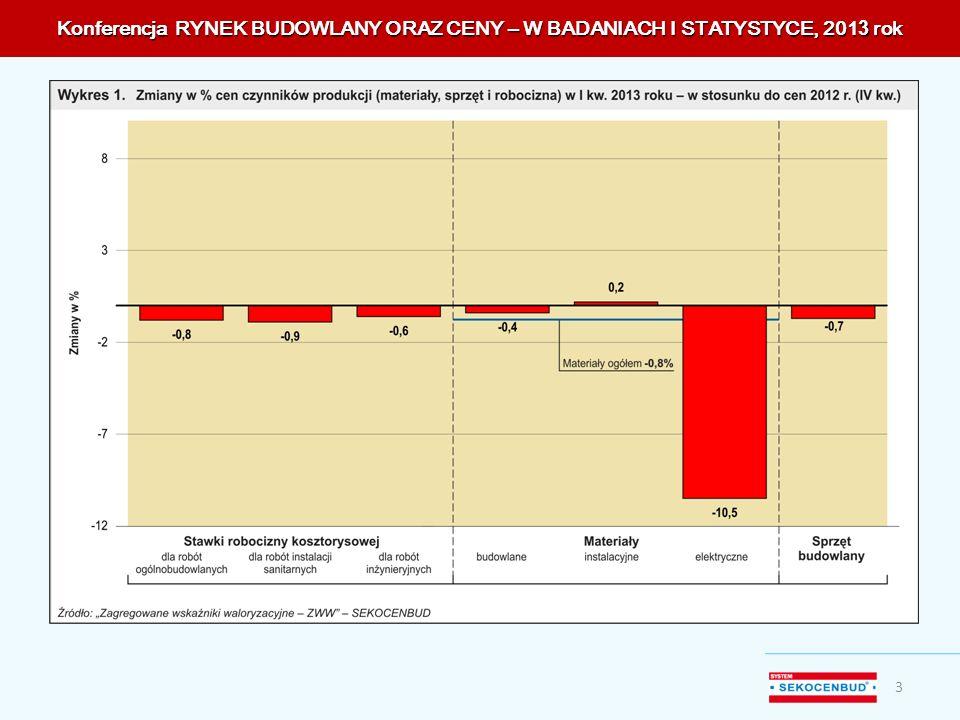 Konferencja RYNEK BUDOWLANY ORAZ CENY – W BADANIACH I STATYSTYCE, 201 3 rok 3