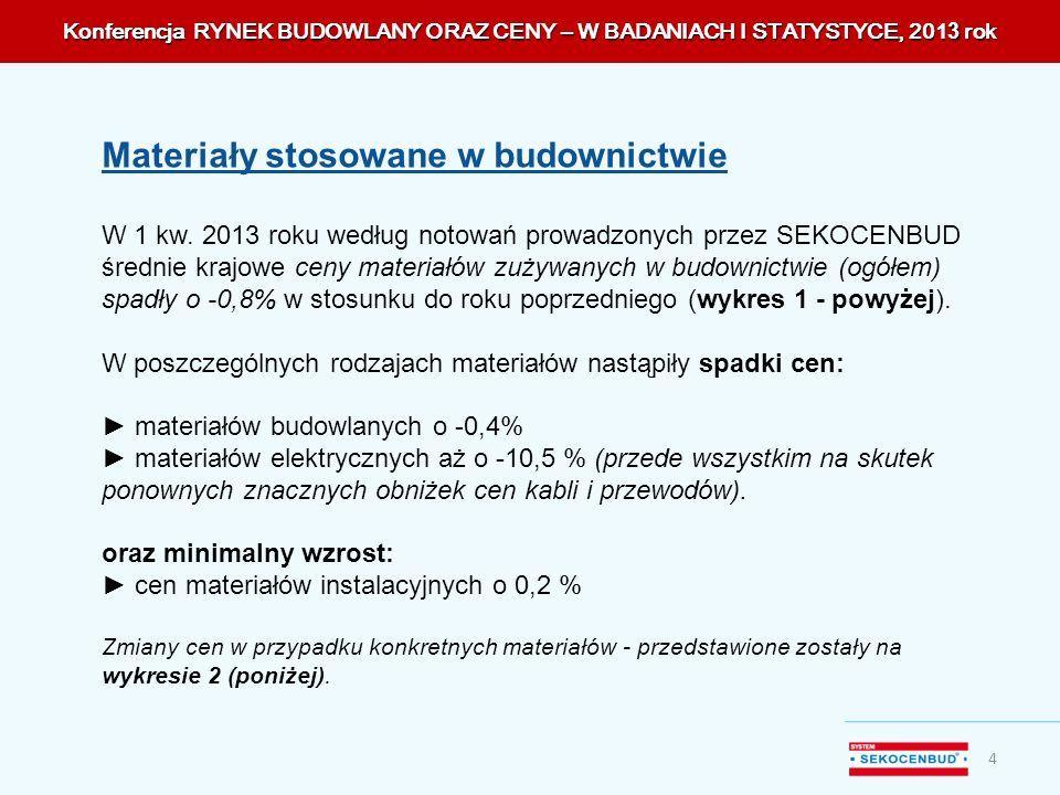 W 1 kw. 2013 roku według notowań prowadzonych przez SEKOCENBUD średnie krajowe ceny materiałów zużywanych w budownictwie (ogółem) spadły o -0,8% w sto