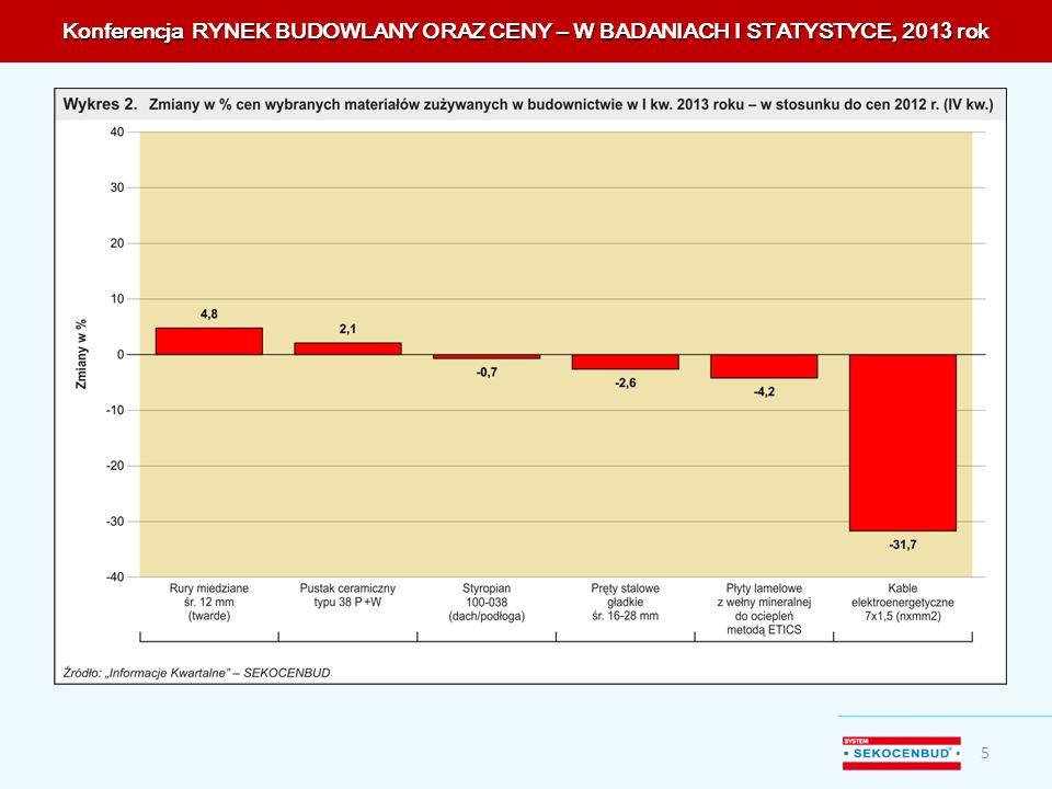 Konferencja RYNEK BUDOWLANY ORAZ CENY – W BADANIACH I STATYSTYCE, 201 3 rok 5