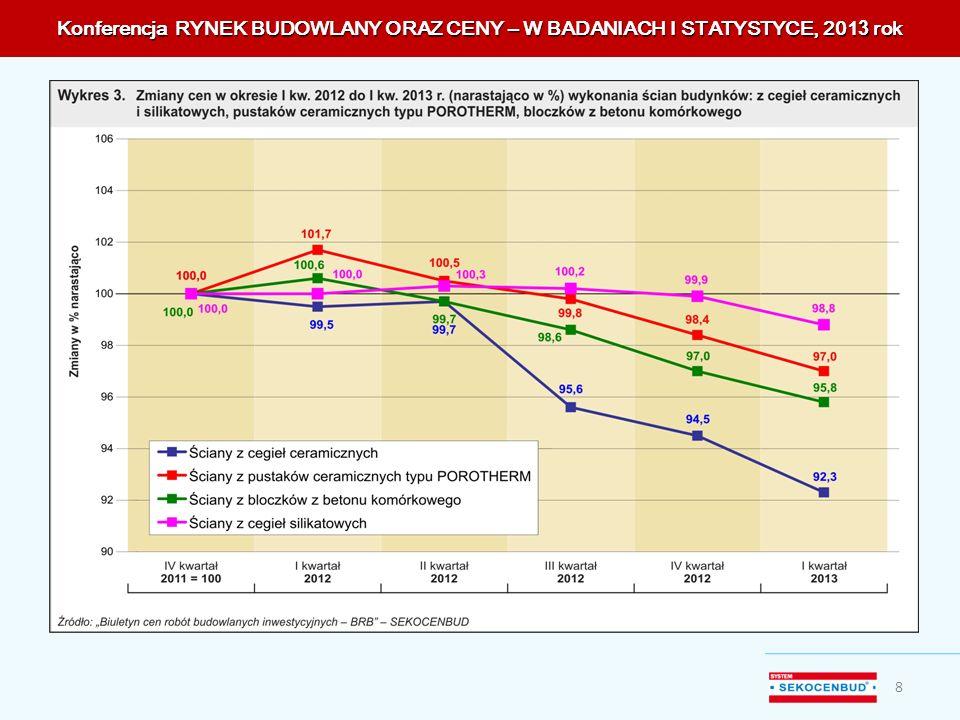 Konferencja RYNEK BUDOWLANY ORAZ CENY – W BADANIACH I STATYSTYCE, 201 3 rok 8