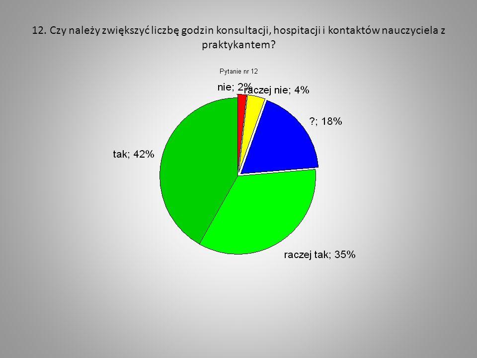 12. Czy należy zwiększyć liczbę godzin konsultacji, hospitacji i kontaktów nauczyciela z praktykantem?