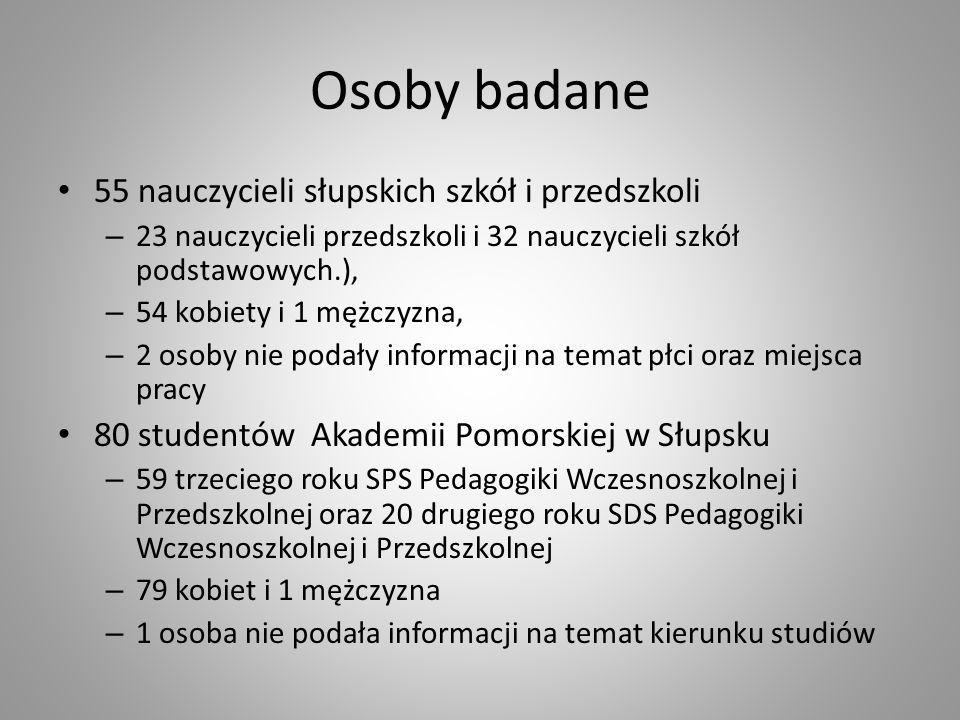 Osoby badane 55 nauczycieli słupskich szkół i przedszkoli – 23 nauczycieli przedszkoli i 32 nauczycieli szkół podstawowych.), – 54 kobiety i 1 mężczyz