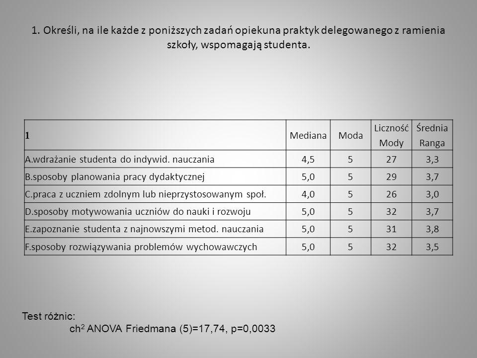 1. Określi, na ile każde z poniższych zadań opiekuna praktyk delegowanego z ramienia szkoły, wspomagają studenta. 1 MedianaModa Liczność Mody Średnia