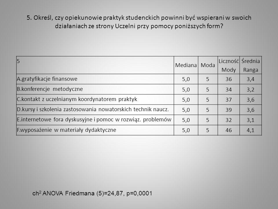 5. Określ, czy opiekunowie praktyk studenckich powinni być wspierani w swoich działaniach ze strony Uczelni przy pomocy poniższych form? 5 MedianaModa