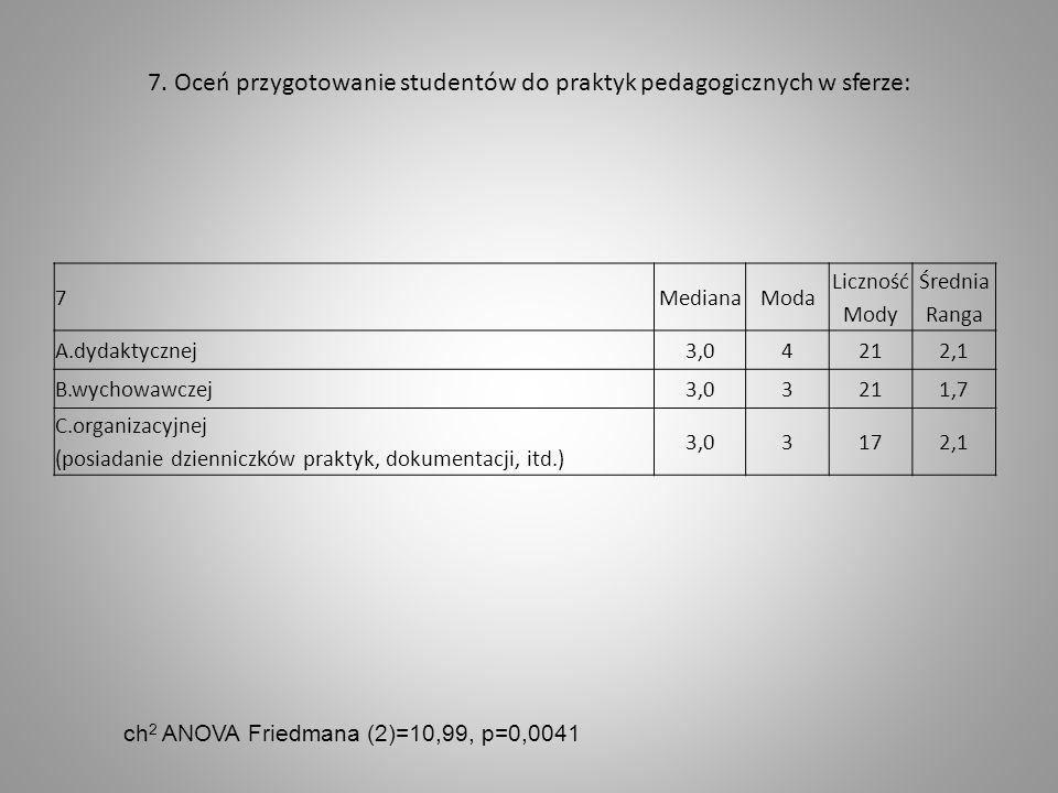 7. Oceń przygotowanie studentów do praktyk pedagogicznych w sferze: 7MedianaModa Liczność Mody Średnia Ranga A.dydaktycznej3,0421 2,1 B.wychowawczej3,