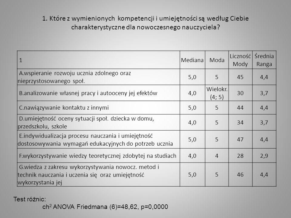 1. Które z wymienionych kompetencji i umiejętności są według Ciebie charakterystyczne dla nowoczesnego nauczyciela? 1MedianaModa Liczność Mody Średnia