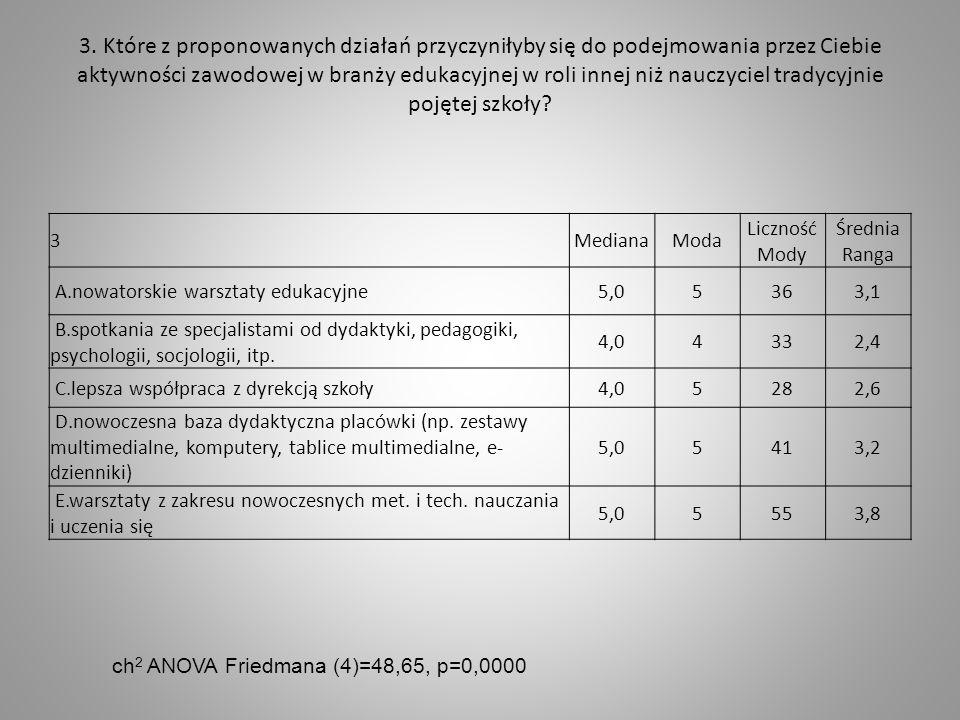 3. Które z proponowanych działań przyczyniłyby się do podejmowania przez Ciebie aktywności zawodowej w branży edukacyjnej w roli innej niż nauczyciel