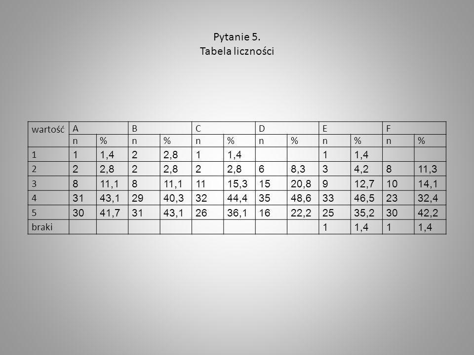 Pytanie 5. Tabela liczności wartość ABCDEF n%n%n%n%n%n% 1 11,422,811,41 2 22,82 2 68,334,2811,3 3 811,18 1115,31520,8912,71014,1 4 3143,12940,33244,43