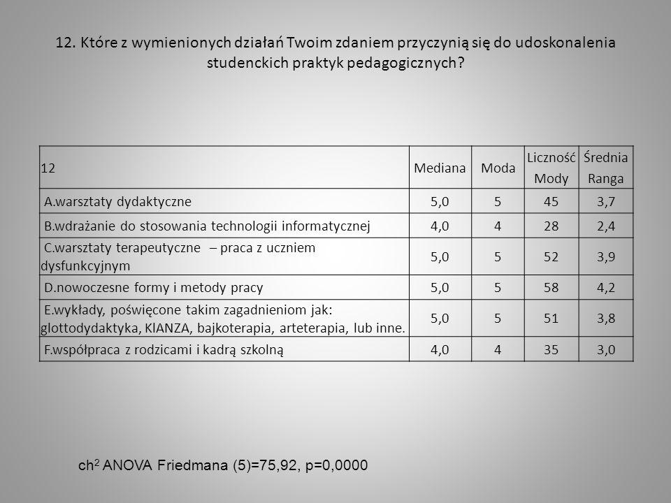 12. Które z wymienionych działań Twoim zdaniem przyczynią się do udoskonalenia studenckich praktyk pedagogicznych? 12MedianaModa Liczność Mody Średnia