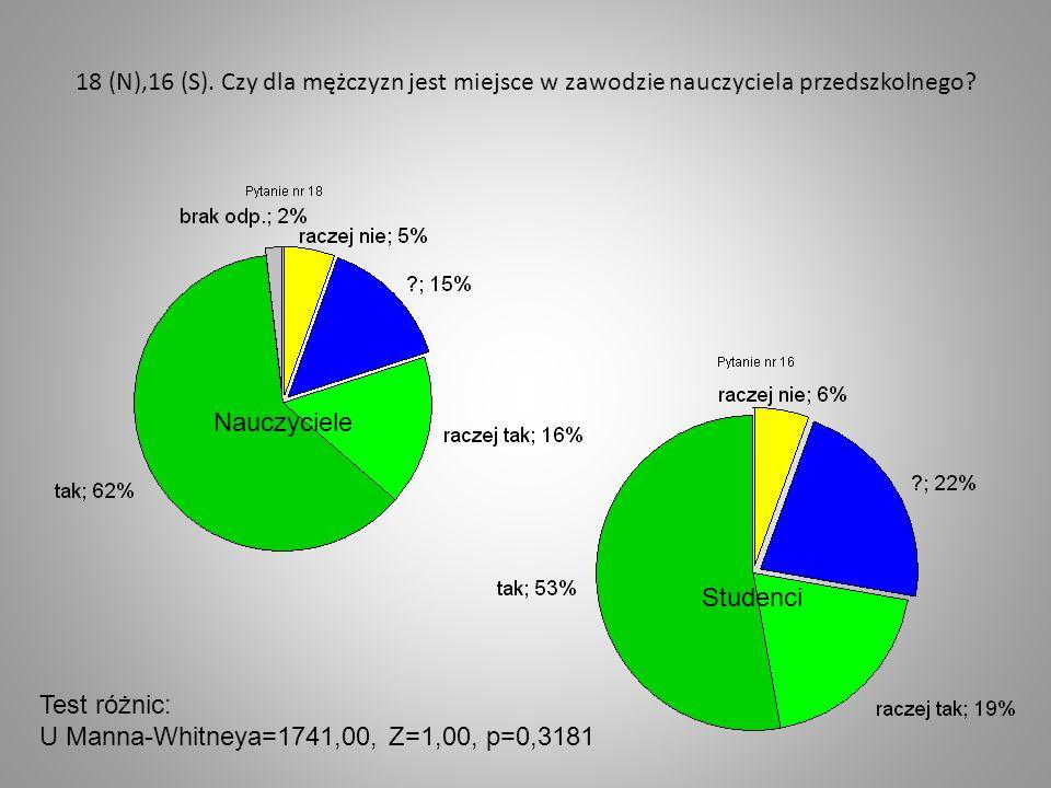 18 (N),16 (S). Czy dla mężczyzn jest miejsce w zawodzie nauczyciela przedszkolnego? Nauczyciele Studenci Test różnic: U Manna-Whitneya=1741,00, Z=1,00