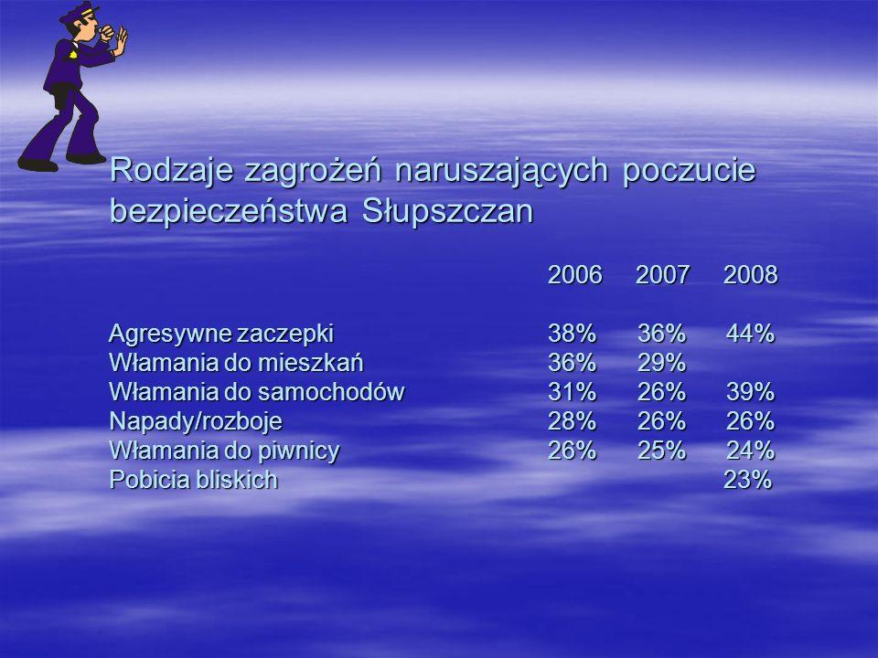 Rodzaje zagrożeń naruszających poczucie bezpieczeństwa Słupszczan 200620072008 Agresywne zaczepki38% 36% 44% Włamania do mieszkań36% 29% Włamania do samochodów31% 26% 39% Napady/rozboje28% 26% 26% Włamania do piwnicy26% 25% 24% Pobicia bliskich23%