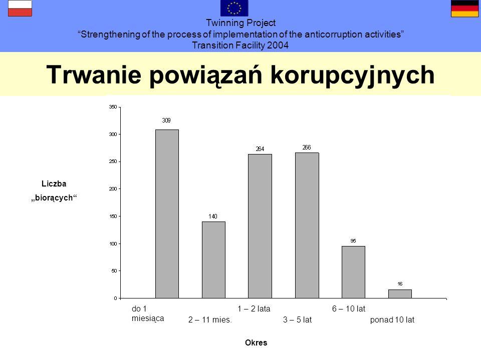 Twinning Project Strengthening of the process of implementation of the anticorruption activities Transition Facility 2004 Trwanie powiązań korupcyjnyc