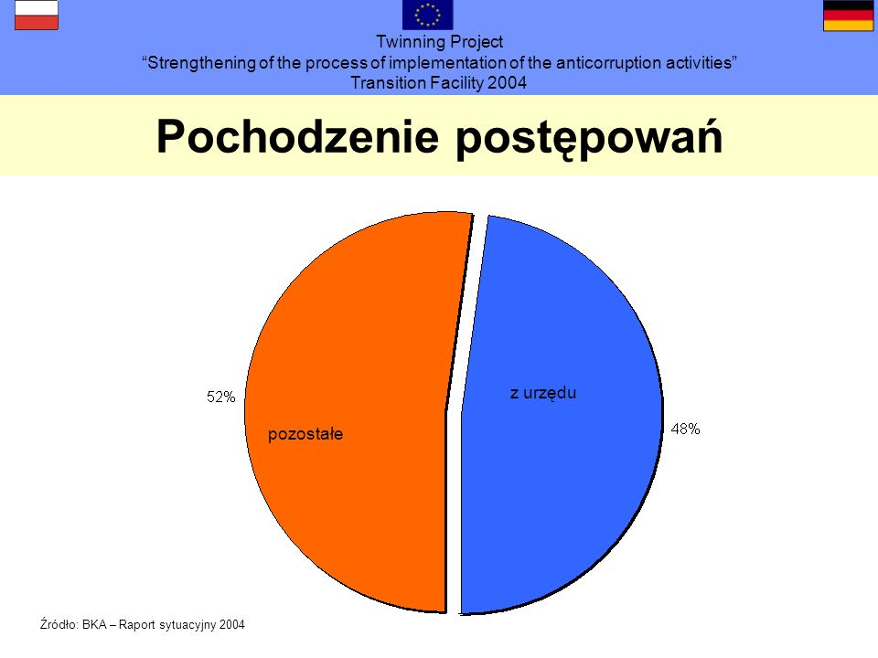 Twinning Project Strengthening of the process of implementation of the anticorruption activities Transition Facility 2004 Pochodzenie postępowań Źródło: BKA – Raport sytuacyjny 2004 pozostałe z urzędu